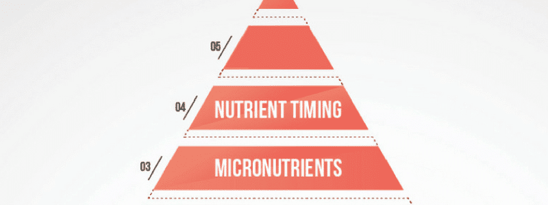 Fitness voeding 101: Nutriënt timing